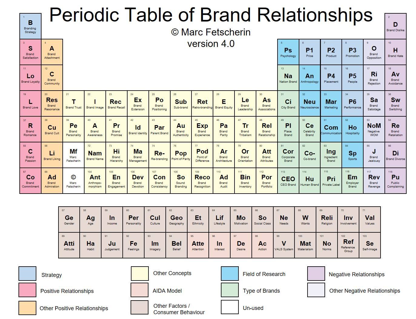 The periodic table of brand relationships innapiven urtaz Choice Image